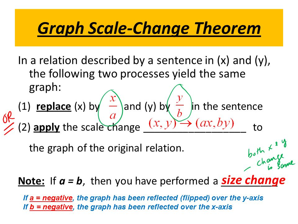 Graph Scale-Change Theorem