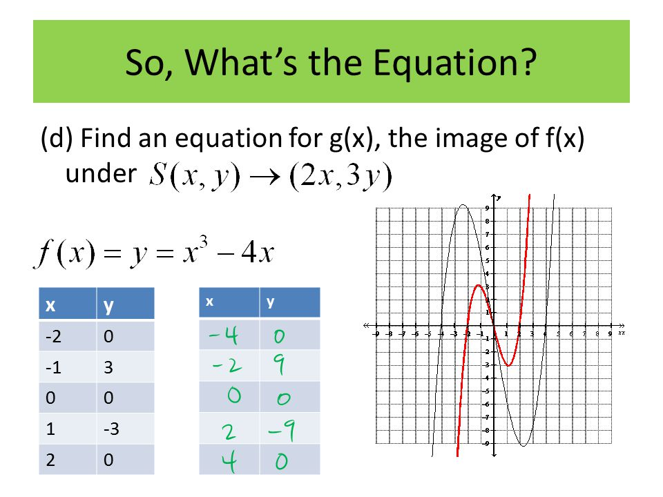 So, What's the Equation (d) Find an equation for g(x), the image of f(x) under. x. y. -2. -1. 3.