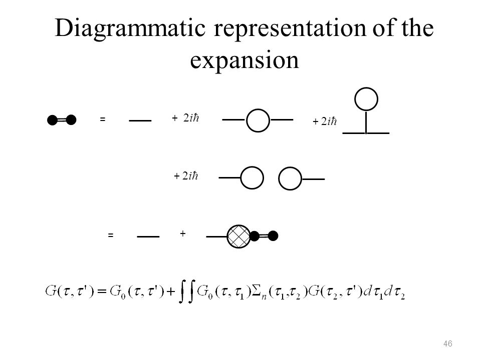 Diagrammatic representation of the expansion