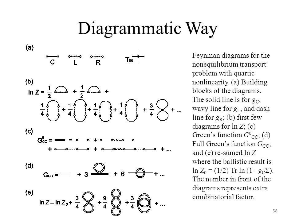 Diagrammatic Way
