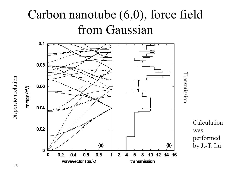 Carbon nanotube (6,0), force field from Gaussian