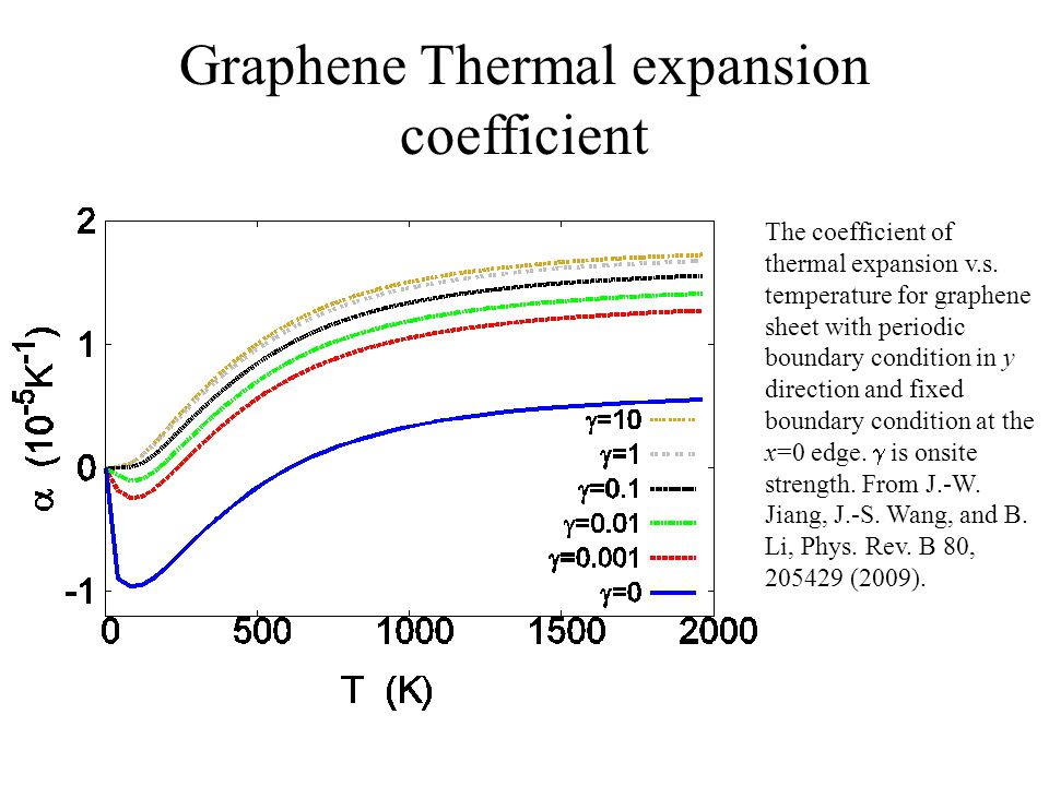Graphene Thermal expansion coefficient