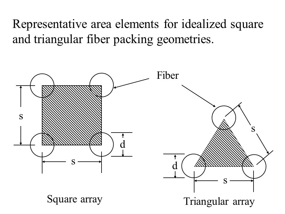 Representative area elements for idealized square and triangular fiber packing geometries.