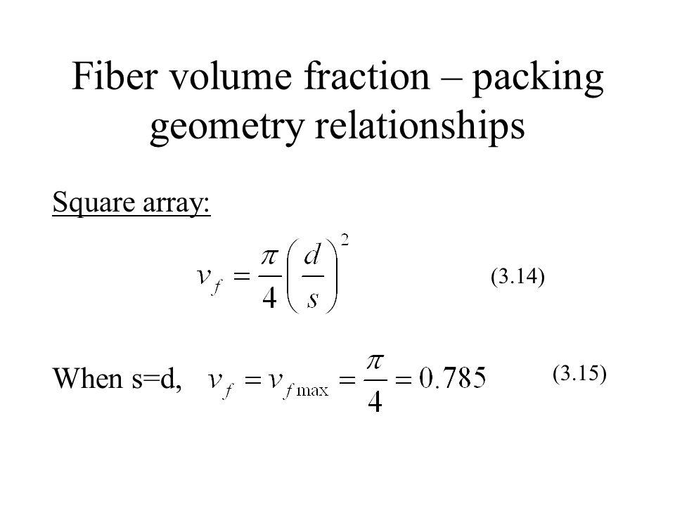 Fiber volume fraction – packing geometry relationships