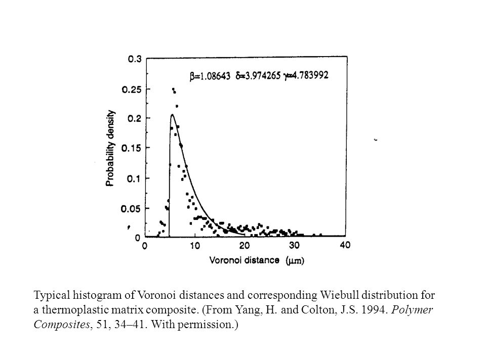 Typical histogram of Voronoi distances and corresponding Wiebull distribution for