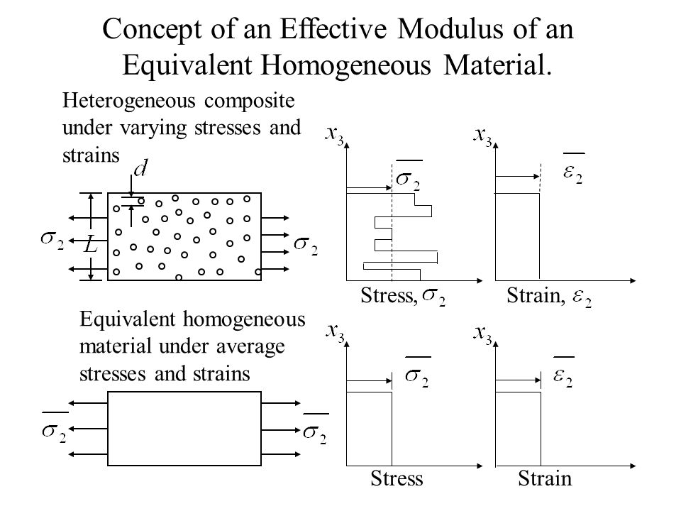 Concept of an Effective Modulus of an Equivalent Homogeneous Material.