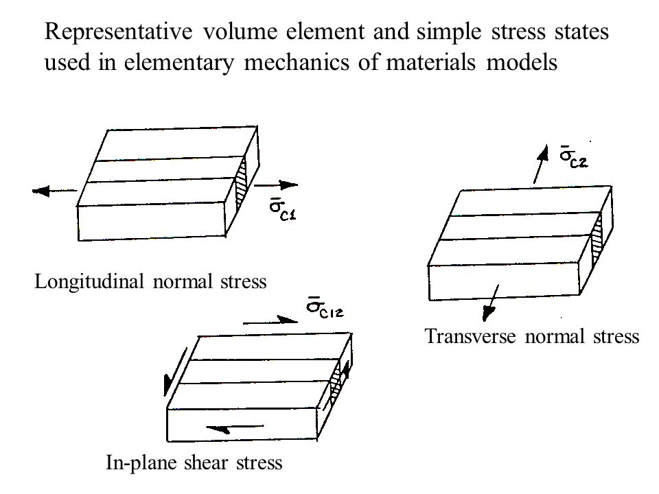 Representative volume element and simple stress states used in elementary mechanics of materials models