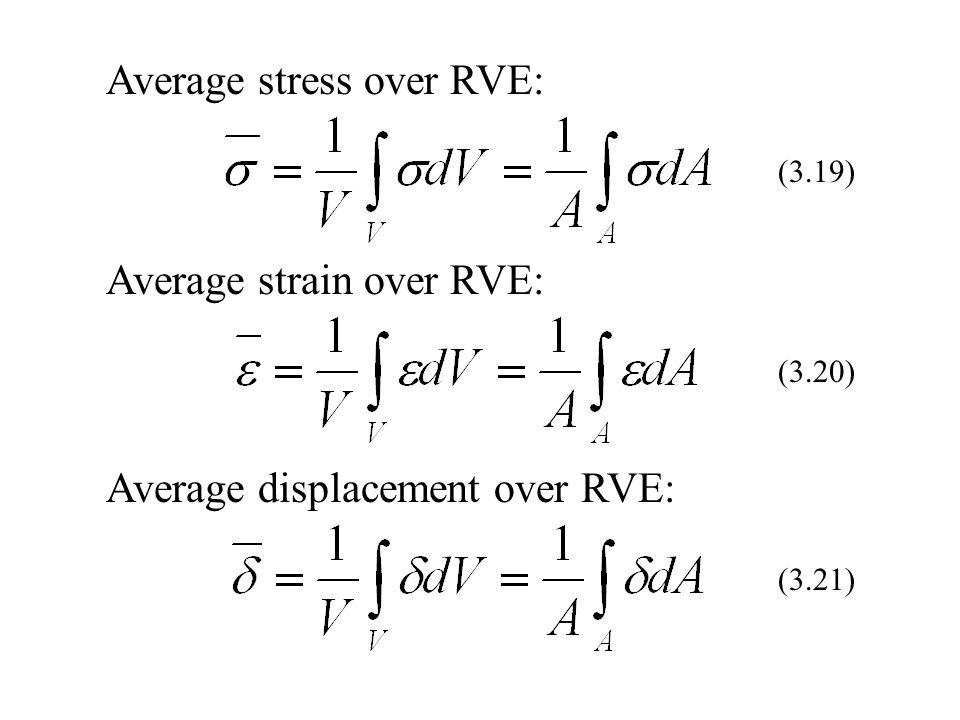 Average stress over RVE: