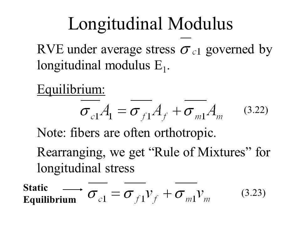 Longitudinal Modulus RVE under average stress governed by longitudinal modulus E1. Equilibrium: