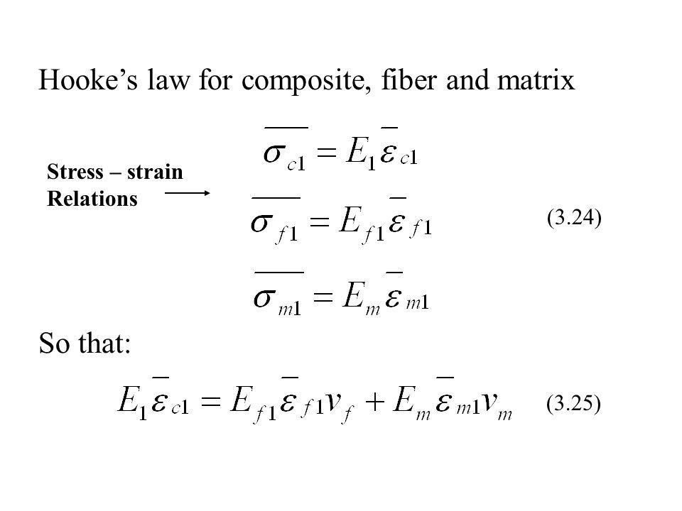 Hooke's law for composite, fiber and matrix