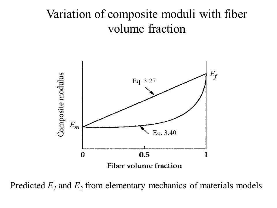 Variation of composite moduli with fiber volume fraction