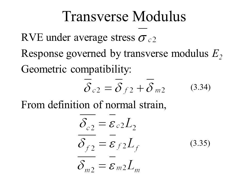 Transverse Modulus RVE under average stress