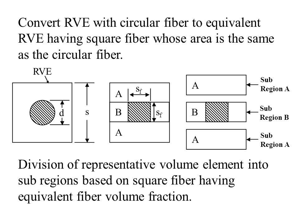 Convert RVE with circular fiber to equivalent RVE having square fiber whose area is the same as the circular fiber.