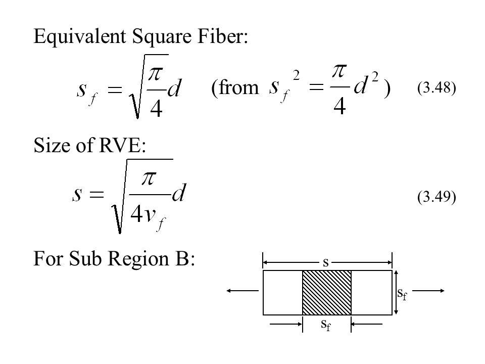 Equivalent Square Fiber: