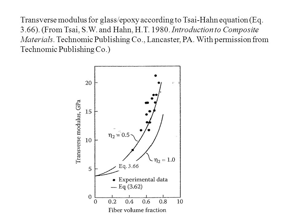 Transverse modulus for glass/epoxy according to Tsai-Hahn equation (Eq