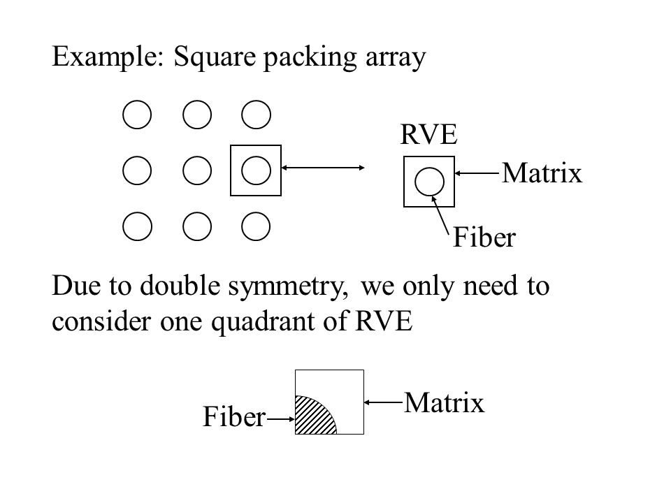 Example: Square packing array