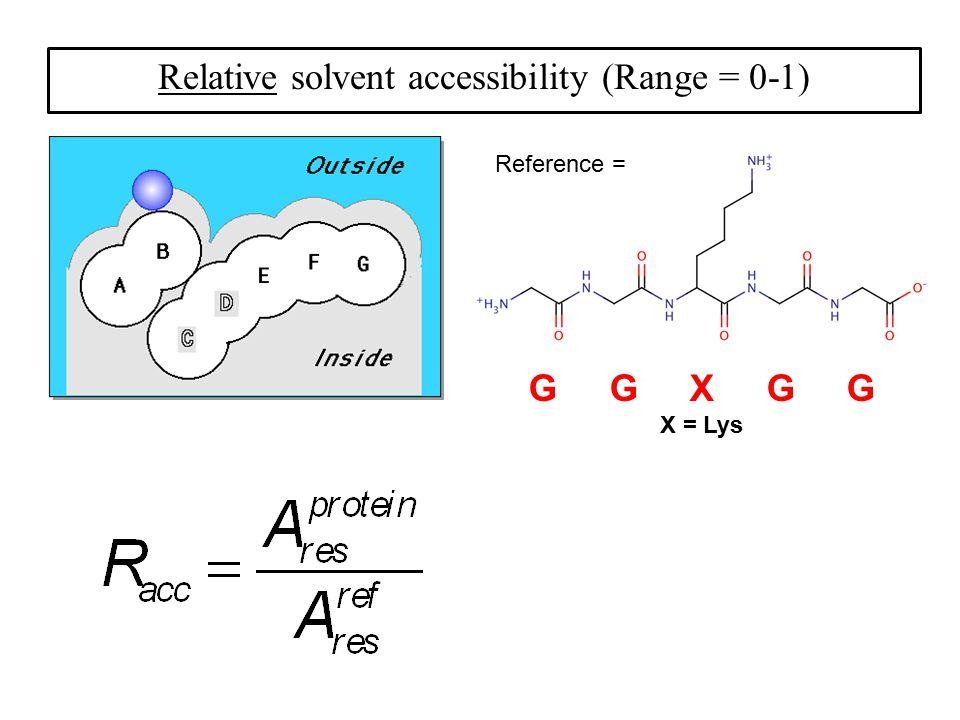 Relative solvent accessibility (Range = 0-1)