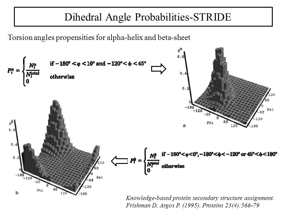 Dihedral Angle Probabilities-STRIDE