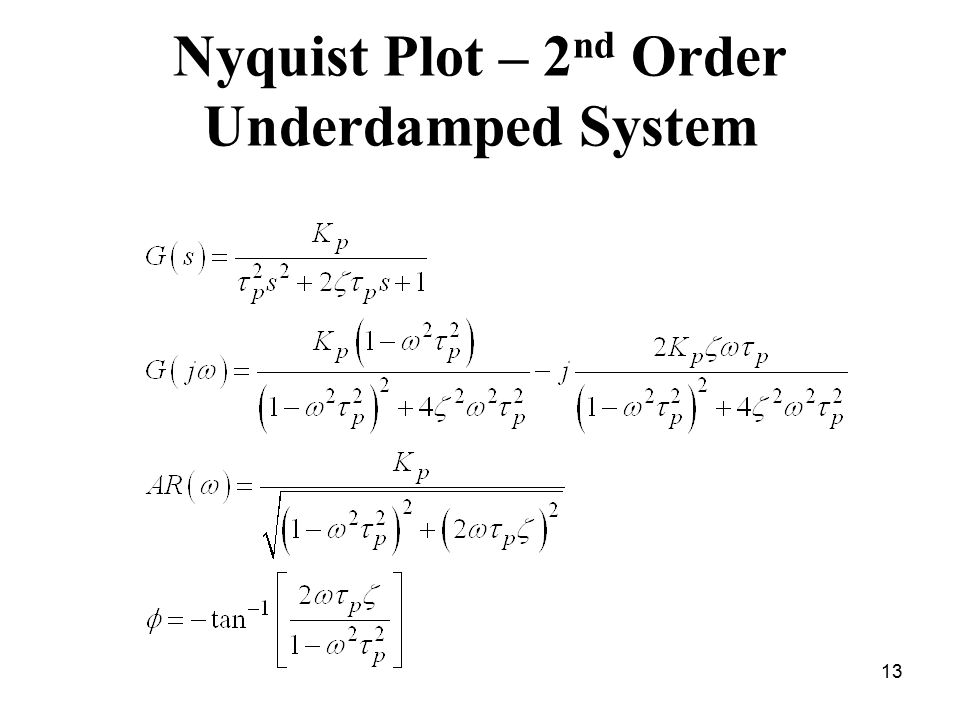 Nyquist Plot – 2nd Order Underdamped System