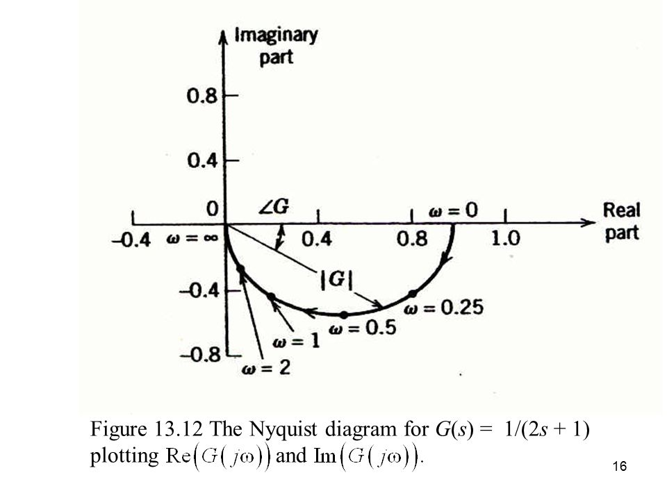 Figure 13.12 The Nyquist diagram for G(s) = 1/(2s + 1) plotting and