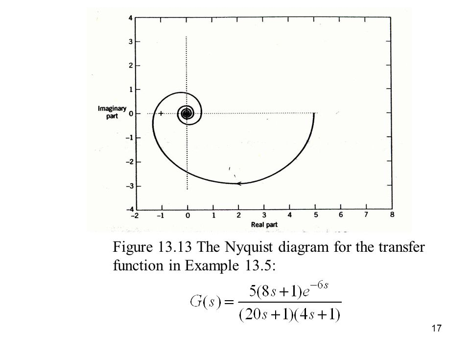 Figure 13.13 The Nyquist diagram for the transfer function in Example 13.5: