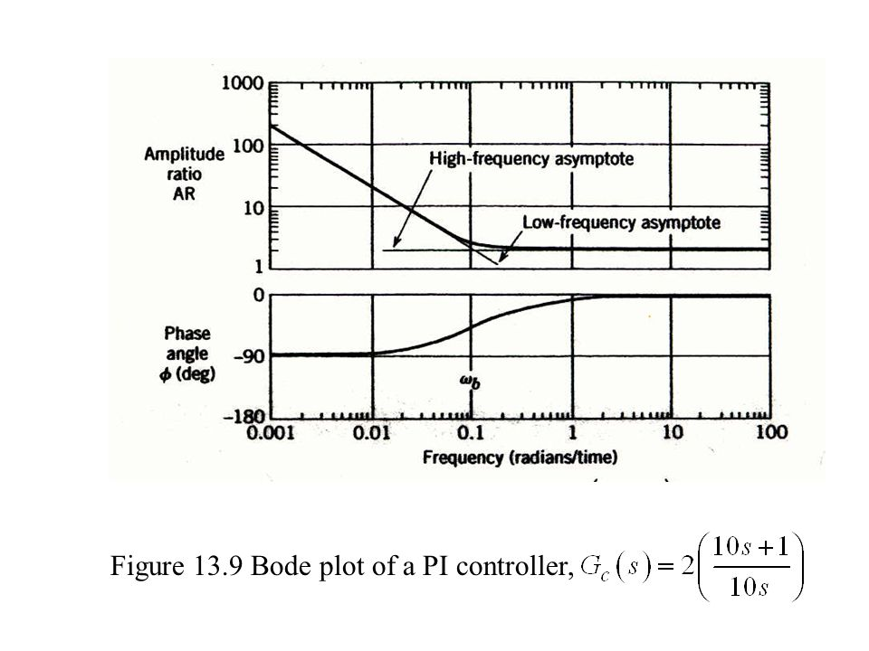 Figure 13.9 Bode plot of a PI controller,