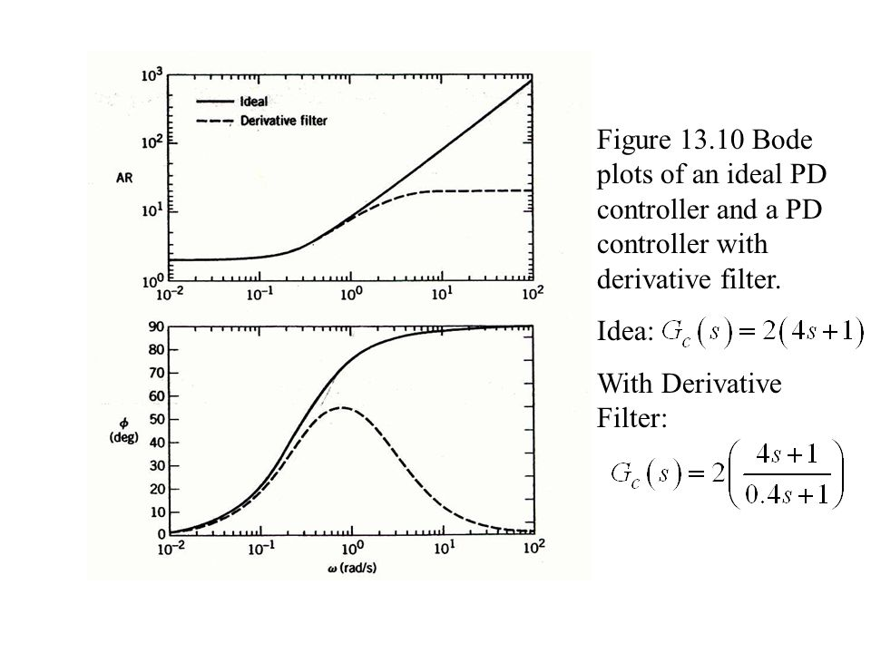 Figure 13.10 Bode plots of an ideal PD controller and a PD controller with derivative filter.
