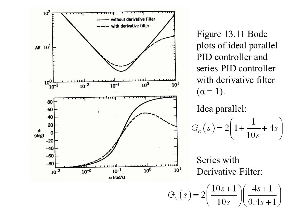 Figure 13.11 Bode plots of ideal parallel PID controller and series PID controller with derivative filter (α = 1).