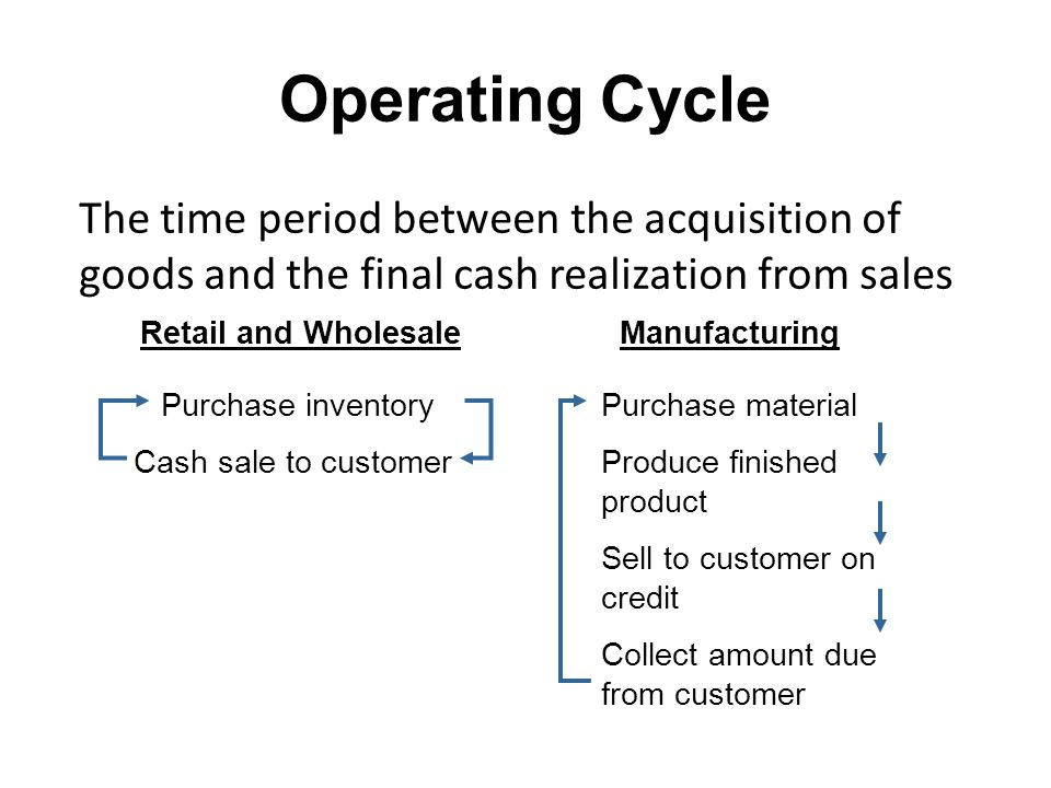 Operating Cycle The time period between the acquisition of goods and the final cash realization from sales.