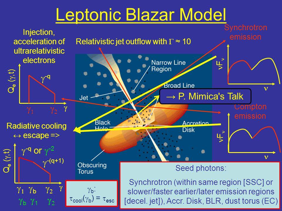 Leptonic Blazar Model g-q → P. Mimica s Talk g1 g2 g-q or g-2 g-(q+1)