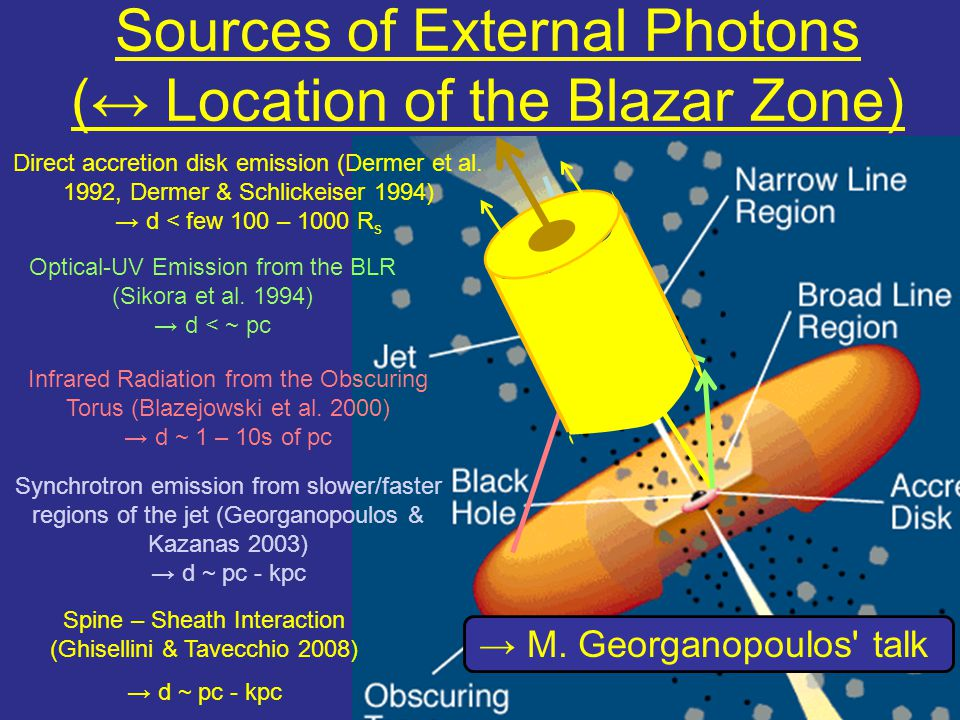 Sources of External Photons (↔ Location of the Blazar Zone)