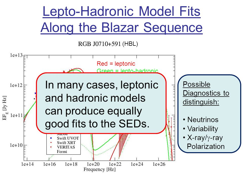 Lepto-Hadronic Model Fits Along the Blazar Sequence