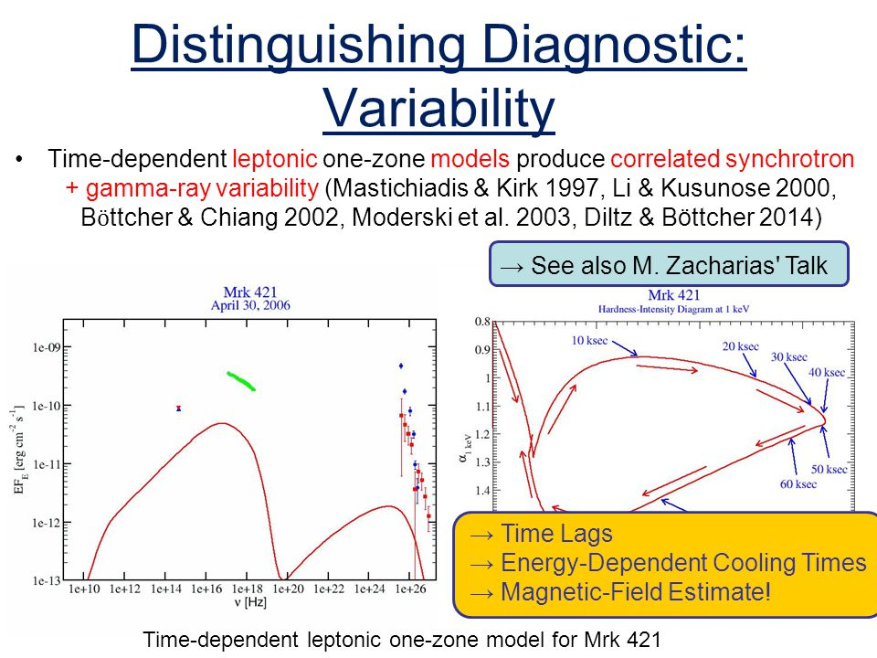 Distinguishing Diagnostic: Variability