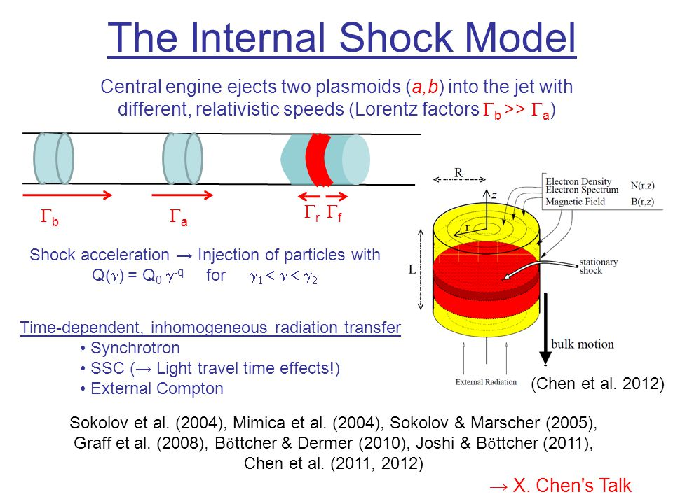 The Internal Shock Model