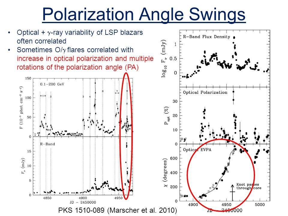 Polarization Angle Swings