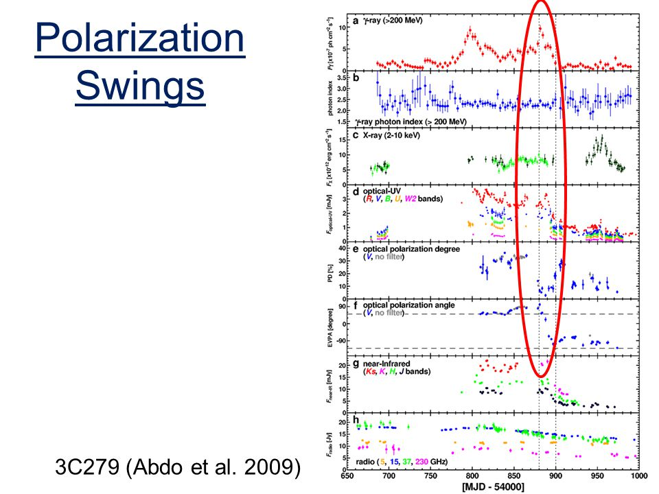 Polarization Swings 3C279 (Abdo et al. 2009)