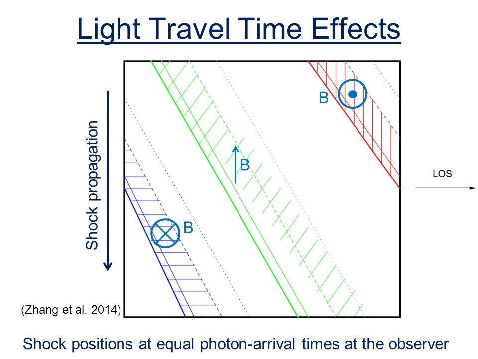 Light Travel Time Effects
