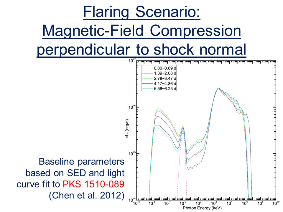 Flaring Scenario: Magnetic-Field Compression perpendicular to shock normal