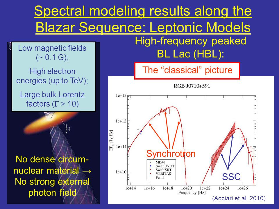 Spectral modeling results along the Blazar Sequence: Leptonic Models