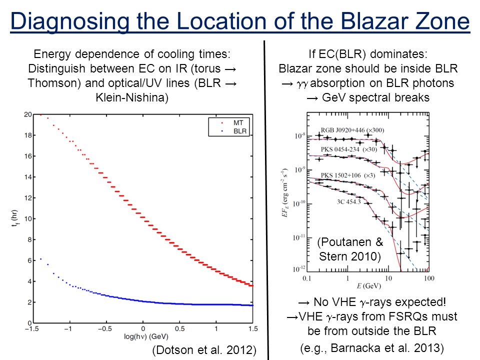 Diagnosing the Location of the Blazar Zone