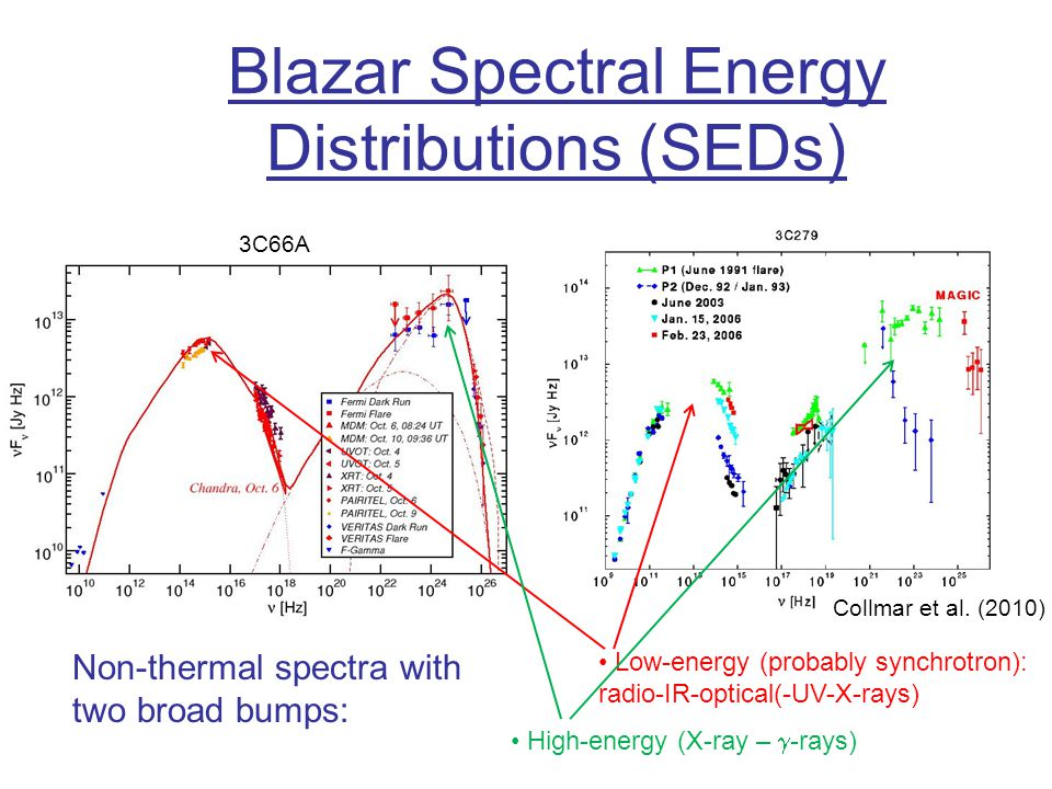 Blazar Spectral Energy Distributions (SEDs)
