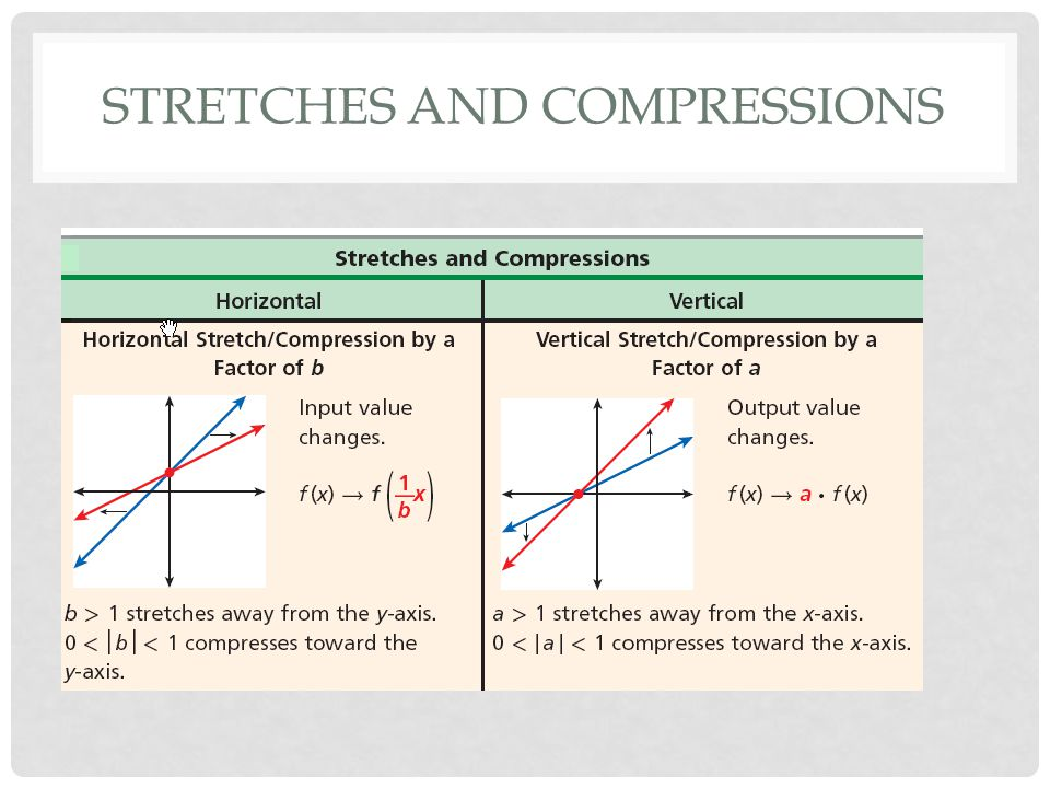 Stretches and compressions