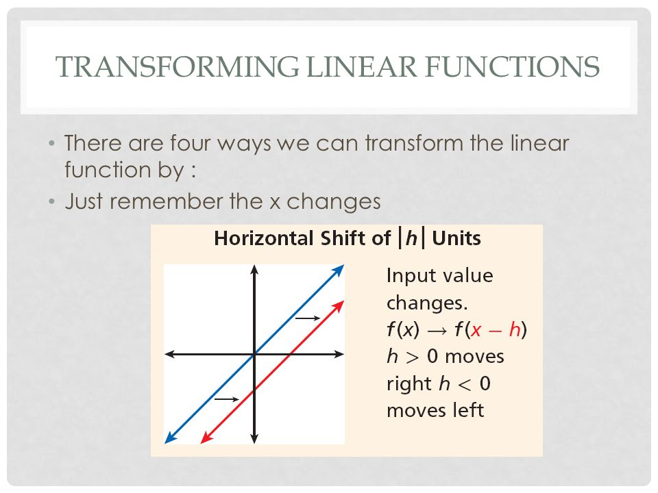 Transforming Linear Functions