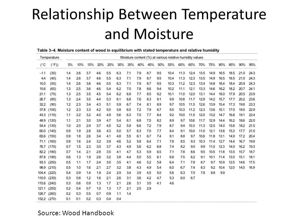 Relationship Between Temperature and Moisture