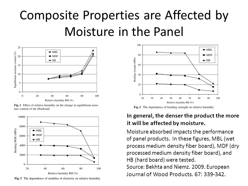 Composite Properties are Affected by Moisture in the Panel