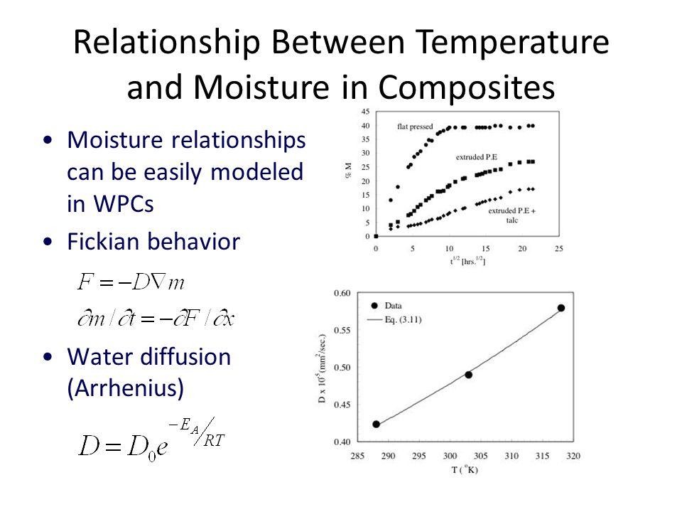 Relationship Between Temperature and Moisture in Composites