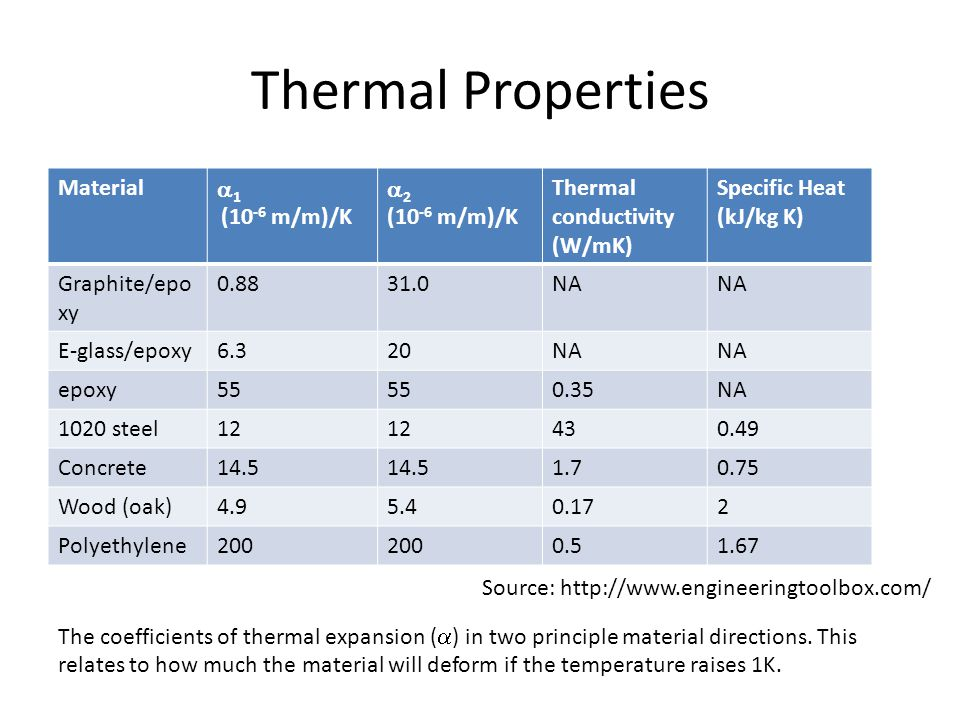 Thermal Properties Material a1 (10-6 m/m)/K a2