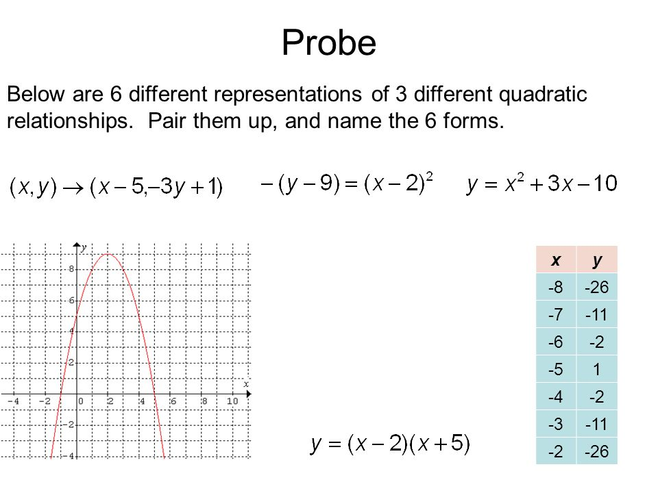 Probe Below are 6 different representations of 3 different quadratic relationships. Pair them up, and name the 6 forms.
