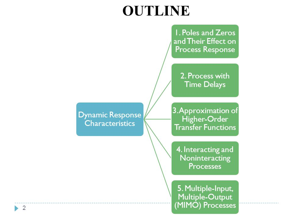 OUTLINE Chapter 6 Chapter 6 Dynamic Response Characteristics
