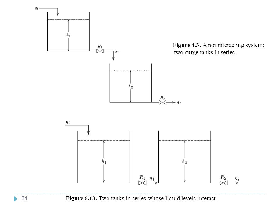 Chapter 6 Chapter 6 Figure 4.3. A noninteracting system: